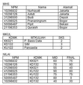 Contoh tabel relasi